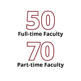 Infographic: 50 Full-time Faculty, 70 Part-time Faculty